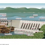 Hydroelectric complex
