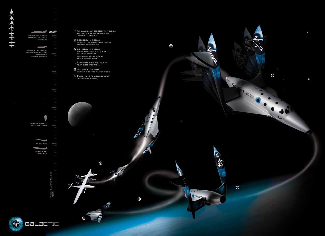 http://www.supiri.com/wp-content/uploads/2009/05/supiri_virgin_galactic_flight_profile.jpg
